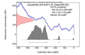 Cayadutta_(aa-6421)