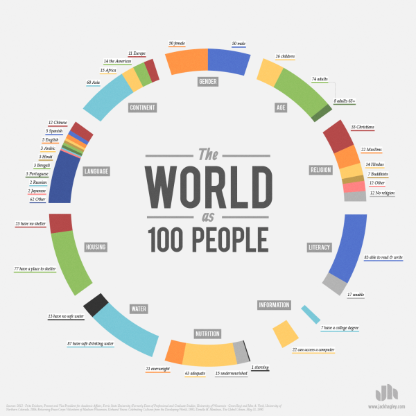 The-world-as-100-people-infographic-600x600_large