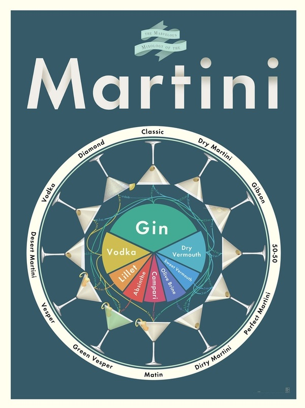 Mixology of Martinis