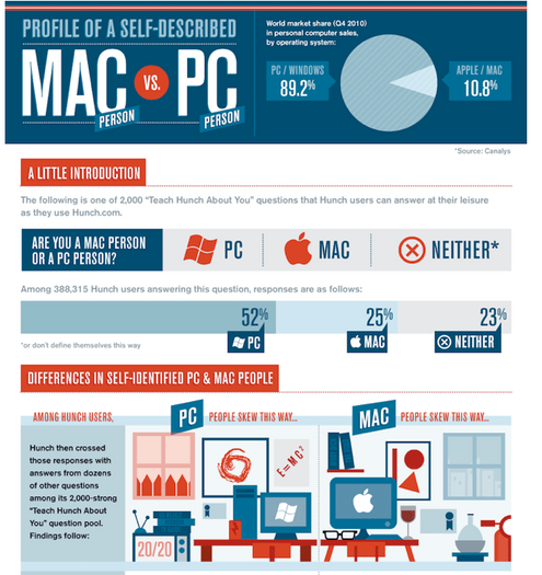 a comparison of mac and pc Side-by-side comparison of best internet browser softwarea list with 11 internet browsers  best internet browsers review 1 11  mac os ios android linux.