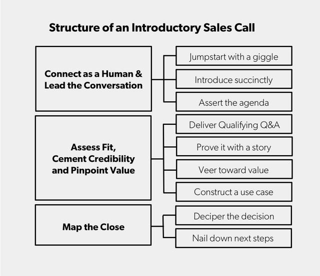 how to write a sales pitch Oren klaff lays out seven traits that could land your pitch in sales purgatory write a comment 7 deadly sins of sales pitching add slide.