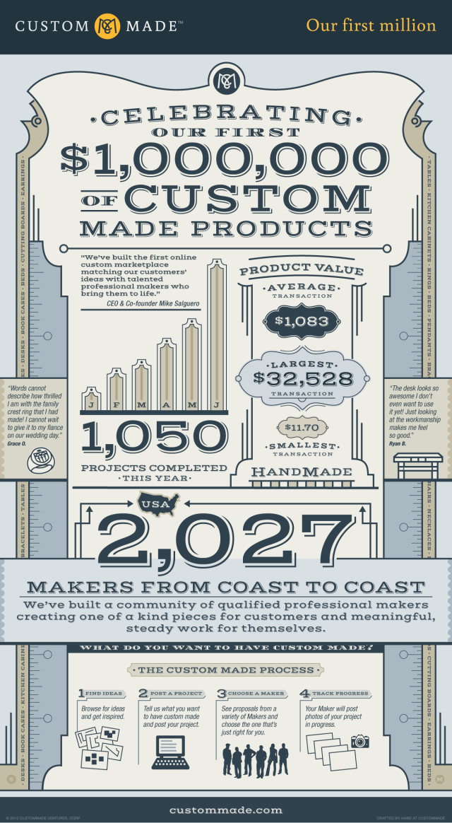 First Million of CustomMade Products