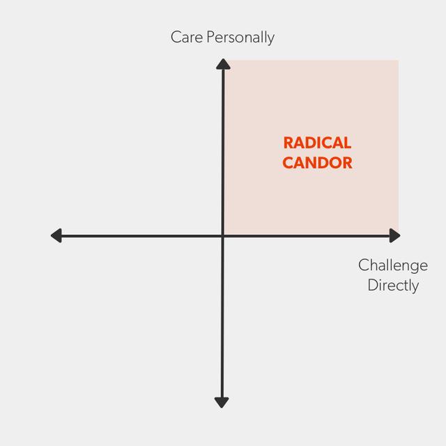 Practicing radical candor.