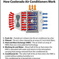 Energy-efficient-ac-from-coolerado-s