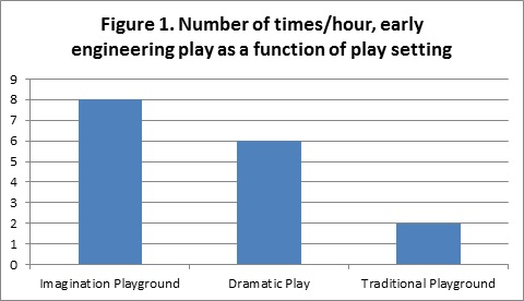 Number of Times/Hour, Early Engineering Play as a Function of Play Setting