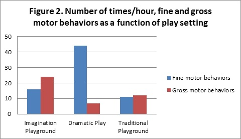 Number of Times/Hour, Fine and Gross Motor Behaviors as a Function of Play Setting