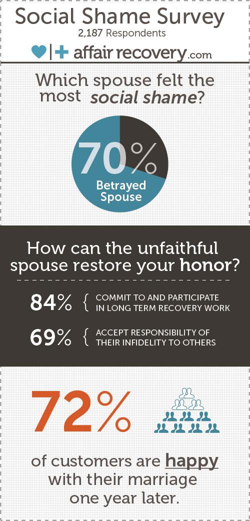 betrayed and social shame