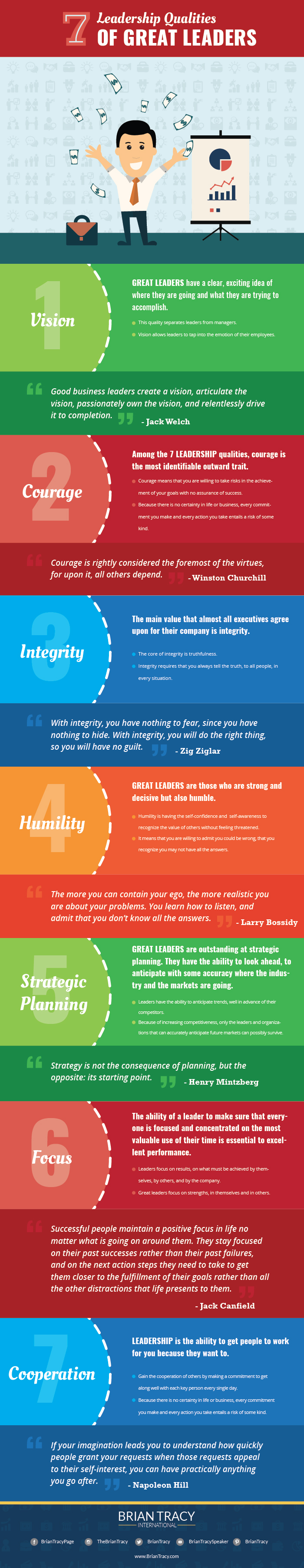 leadership qualities infographic brian tracy