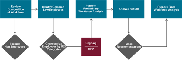 ACA-Workforce-Analysis