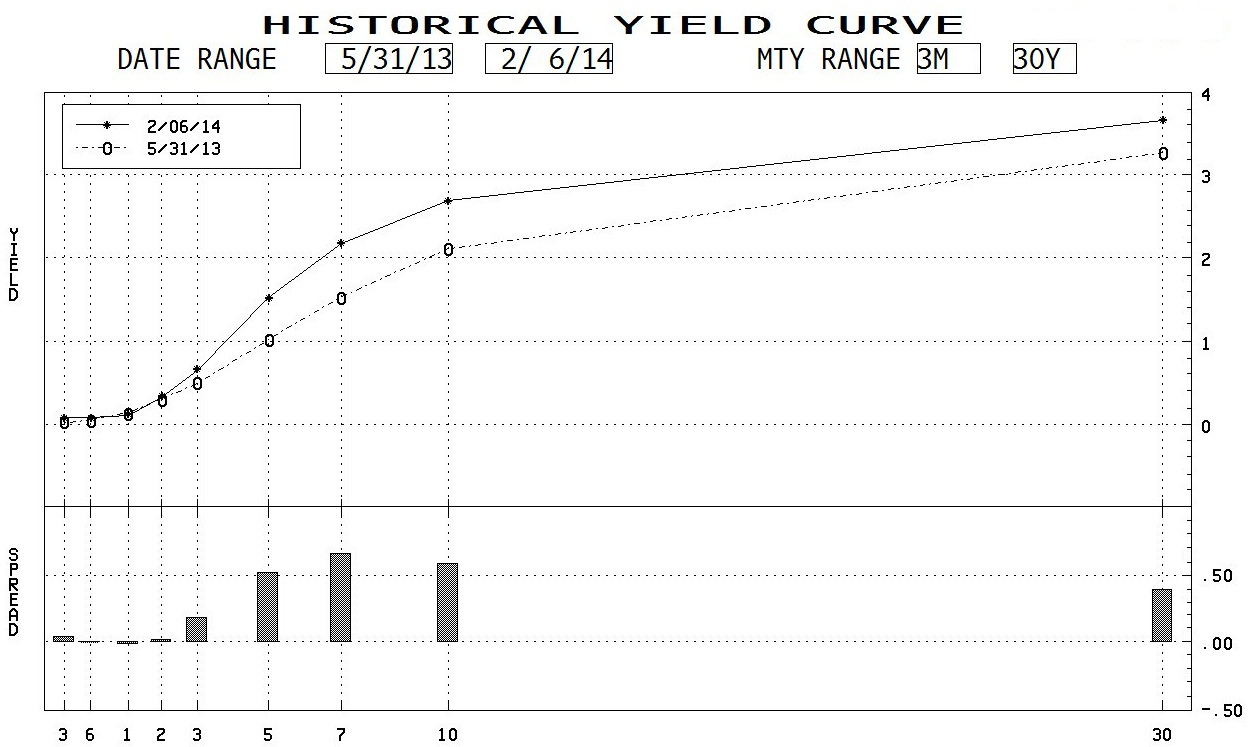 FirstEmpire-yield curve_hi