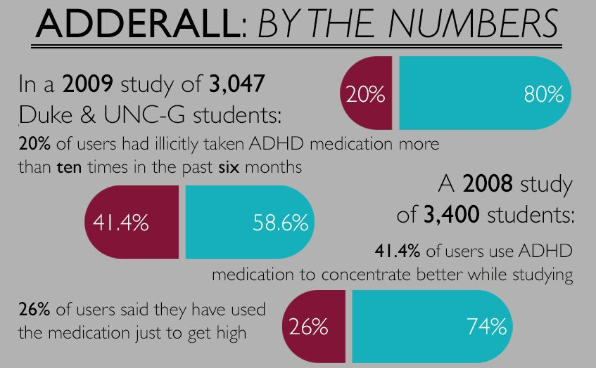 Students Turn to Adderall as Study Aid - Lock the Cabinet