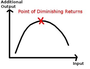 law-of-diminishing-returns