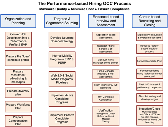 Performance-based hiring PCC process, click to enlarge