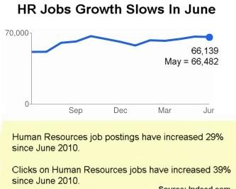 Indeed HR jobs June 2011