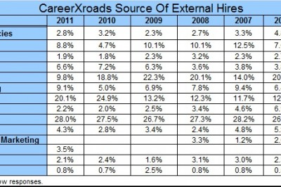 Source of hire chart
