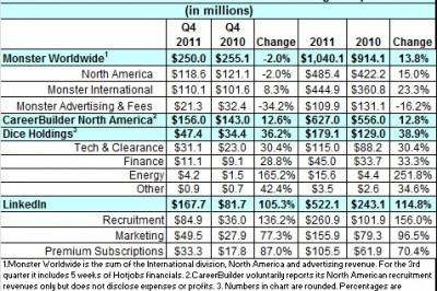 Job Board revenue for 2012 complete chart