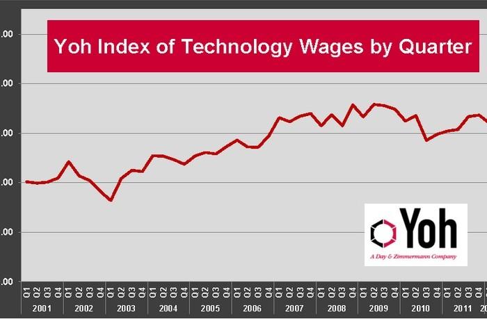 Yoh Tech Index