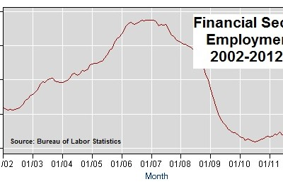 Financial services workers from BLS data