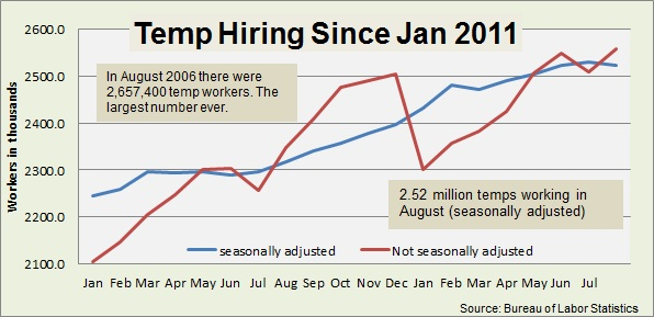 temp employment Aug 2012