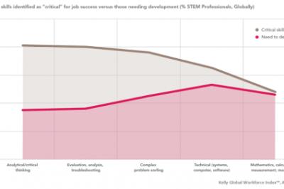 2kelly-global-workforce-index-april-2013-critical-stem-skills