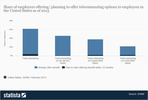 statista-shrm-telecommuting-2013