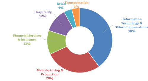 industry-pie-chart