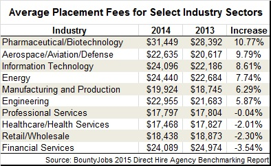 Average placement fees 2014
