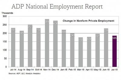 ADP July 2015 chart