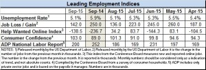 Anemic September Job Growth Raises Worries Over Economy's Future