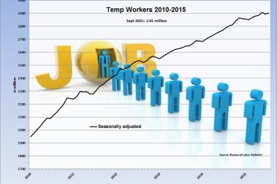 Temp workers Sept 2015