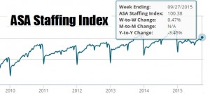 ASA Staffing Index 10. 2015
