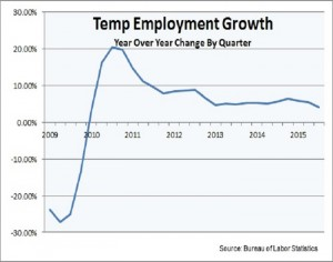 Q over Q temp growth