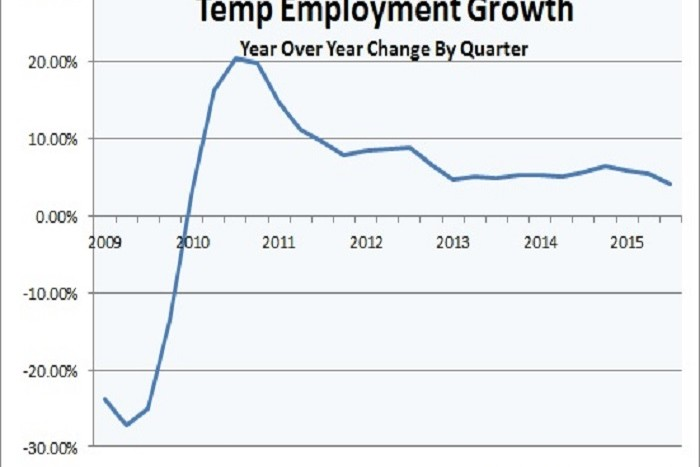 Slowing Temp Agency Hiring Predicted to Slow Even More