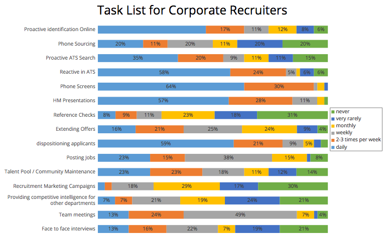 Corporate Recruiter Tasks for 2015