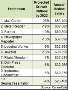 CareerCast worst jobs