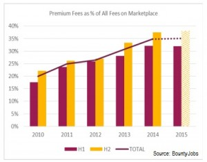 Premium fees BountyJobs report
