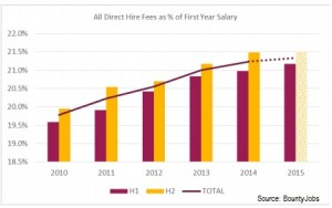 Direct hire fees BountyJobs report