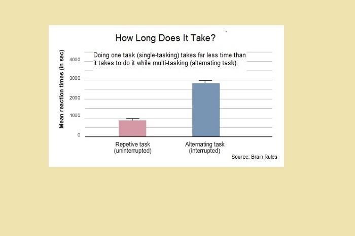 Multi single-tasking chart