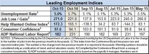 Econ indicators Oct 2015
