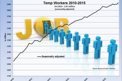 Temp numbers Oct 2015