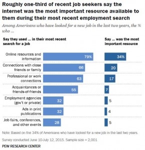 Pew internet jobseeker usage