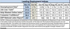 nov 2015 econ indices
