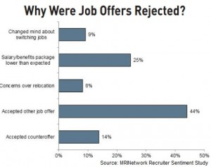 Why offers rejected - MRI 12.2015