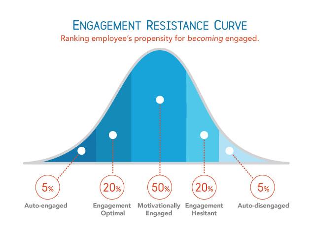 Engagement-Resistance-Curve