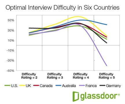 Interview Difficulty By Country