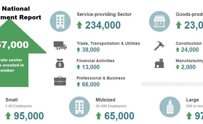 ADP Dec 2015 graphic