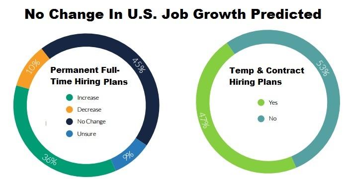 Careerbuilder 2016 job forecast