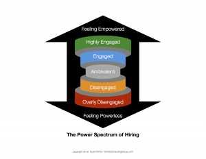 The Power Spectrum of Hiring PV