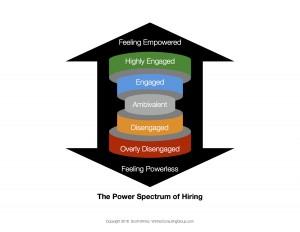 The Power Spectrum of Hiring PV