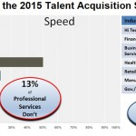 What's The State Of Talent Acquisition In 2016?